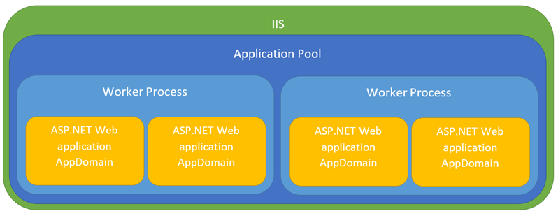 Reasons for ASP NET application restarts on IIS server