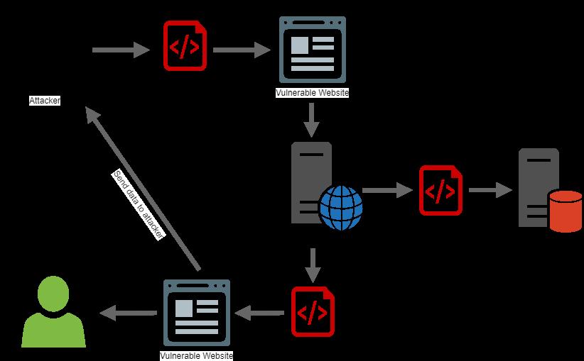 Handling Cross-Site Scripting (XSS) in ASP NET MVC