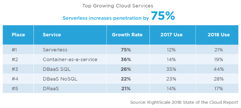 Rightscale State Of The Cloud Report Serverless Use Grows