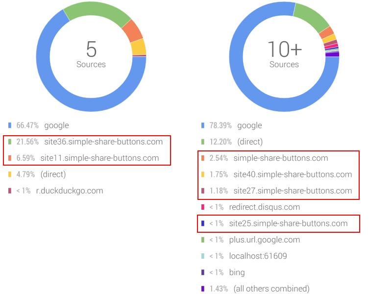 Block Referrer Spam Request On Asp Net Application